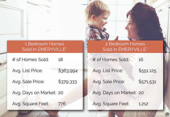 *Data based on all 1 & 2 bedroom condos and townhomes sold in Emeryville, CA from January 1-April 30, 3015.